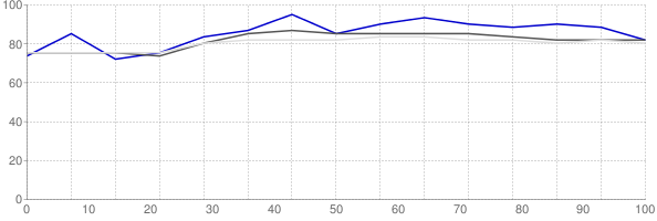 Percent of median household income going towards median monthly gross rent in Macon Georgia